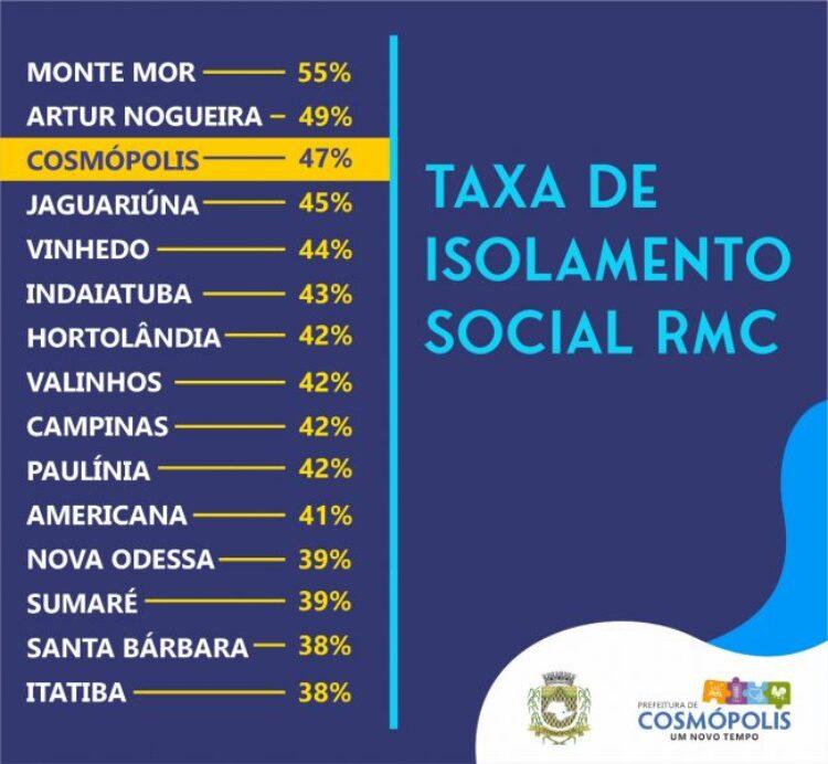 Cosmópolis fica em 3º lugar em taxa de isolamento social na RMC